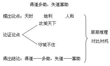 《得道多助,失道寡助》孟子文言文原文注释翻译