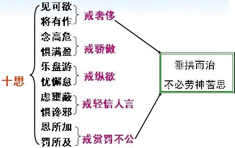 《谏太宗十思疏》魏征文言文原文注释翻译 13 5