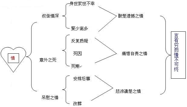 《祭十二郎文》韩愈文言文原文注释翻译 4 34