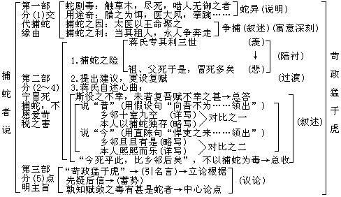《捕蛇者说》柳宗元文言文原文注释翻译 6 10