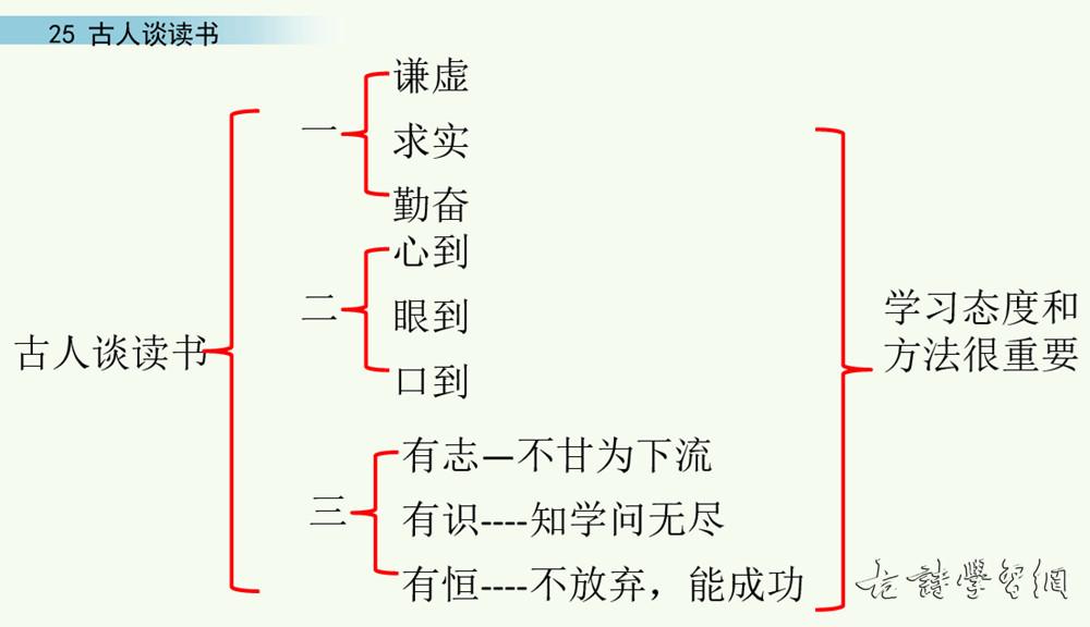 《古人谈读书》文言文原文注释翻译 5 6